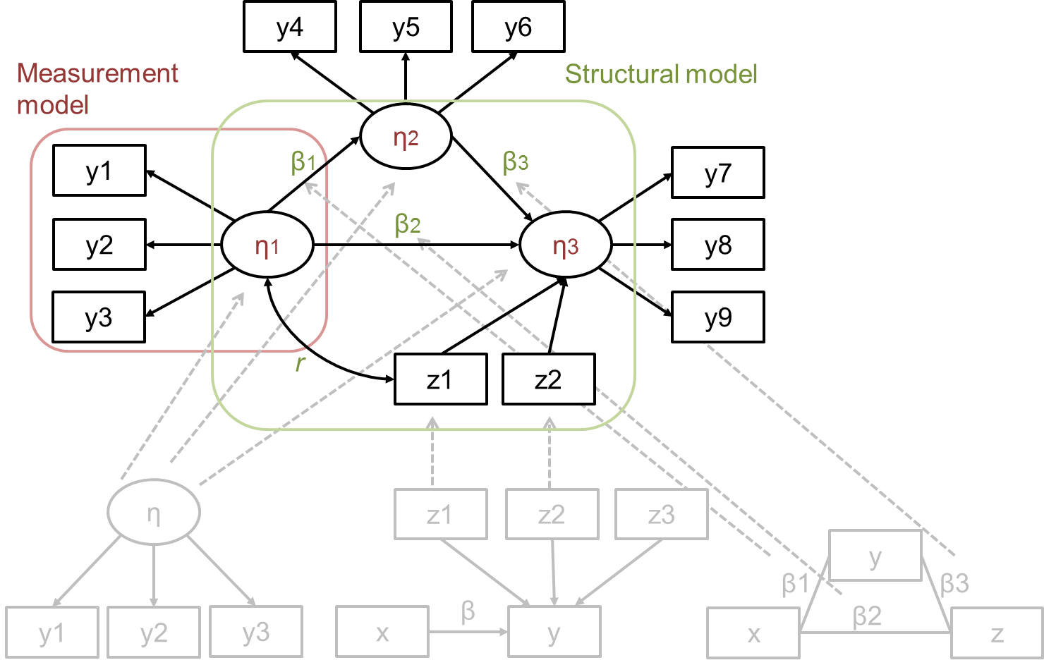 Structural equation modeling what is it what does it have in including three measurement parts one entangled in red and a structural part entangled in green the latent variables 1 3 represent theoretical ccuart