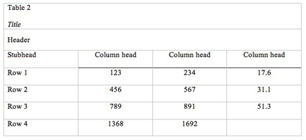 Table Formatting According To Apa Jeps Bulletin