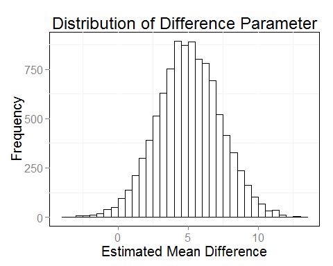 Bayesian Statistics: What is it and Why do we Need it? – JEPS Bulletin