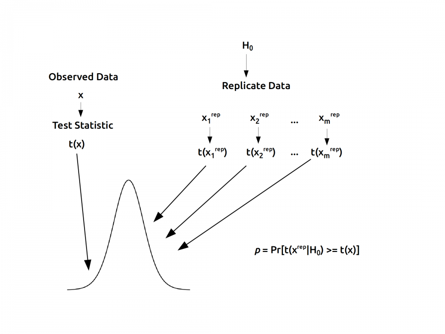 Bayesian Statistics: Why and How – JEPS Bulletin