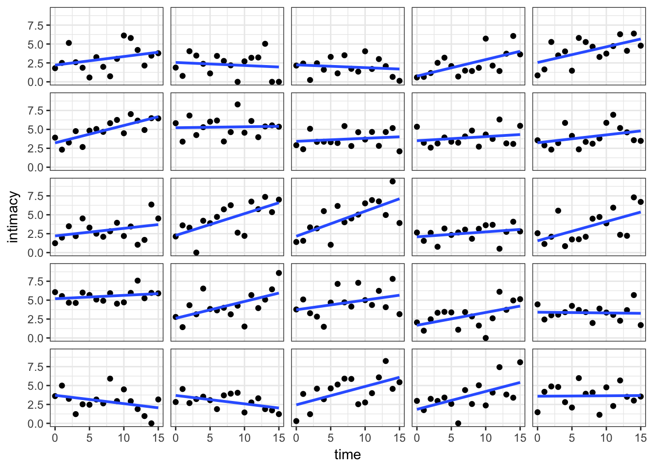 how to add another scatter line to already plotted graph