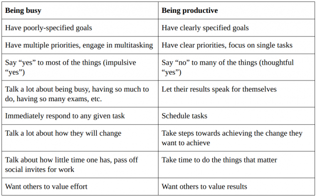 Table describing the difference between being busy and being productive